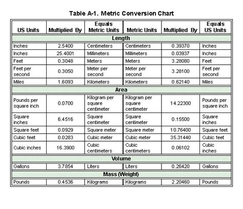 Metric System Conversion Table by Fm 3 34 343 Appendix A