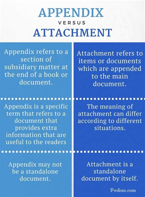 the collapse of books difference between appendix and attachment