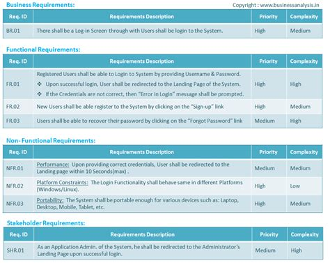 software user requirements template requirement types with exles business analysis