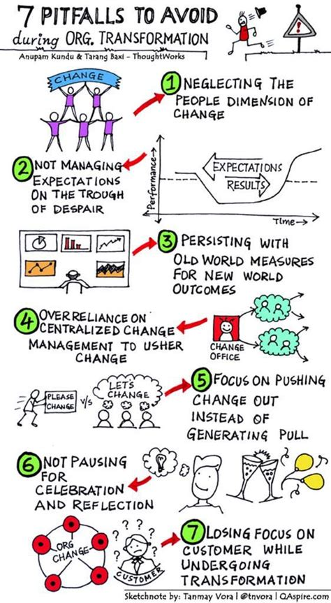 design thinking leaders 26 best visual problem solving diagrams images on