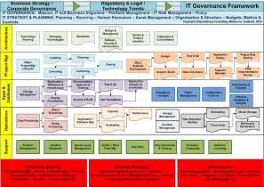 it governance o why is it important o do you understand