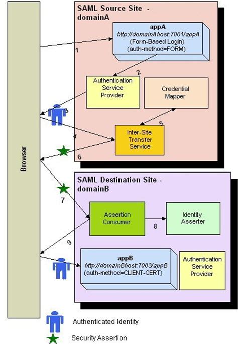saml architecture diagram n tier entire security configuring single sign on using