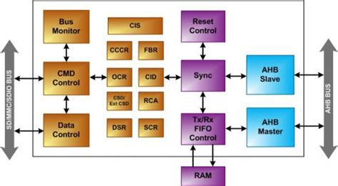 emmc layout guide nc verilog user manual