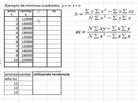 ajustes por minimos cuadrados minimos cuadrados