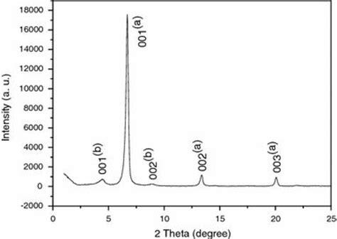 xrd pattern of zinc figure 2 converting layered zinc acetate nanobelts to one