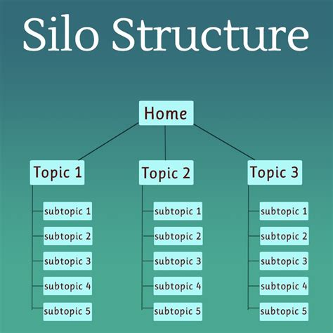 Simple Silo Builder image gallery silo structure