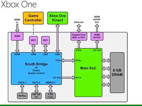 transistor xbox one microsoft xbox one architecture detailed at chip 2013 features 5 billion transistors 1 31