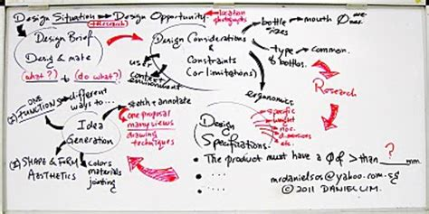 design brief constraints and considerations design journal sos design considerations constraints