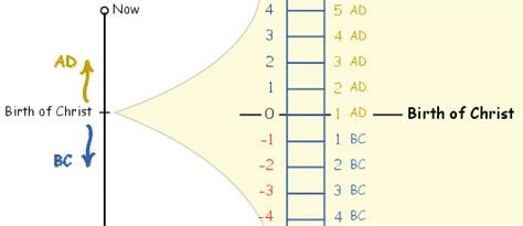 Bc Calendar Calendar Converter Bc To Ad Year Calculator Ligidax
