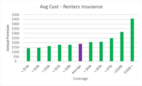 average renters insurance for 1 bedroom apartment average renters insurance for 1 bedroom apartment