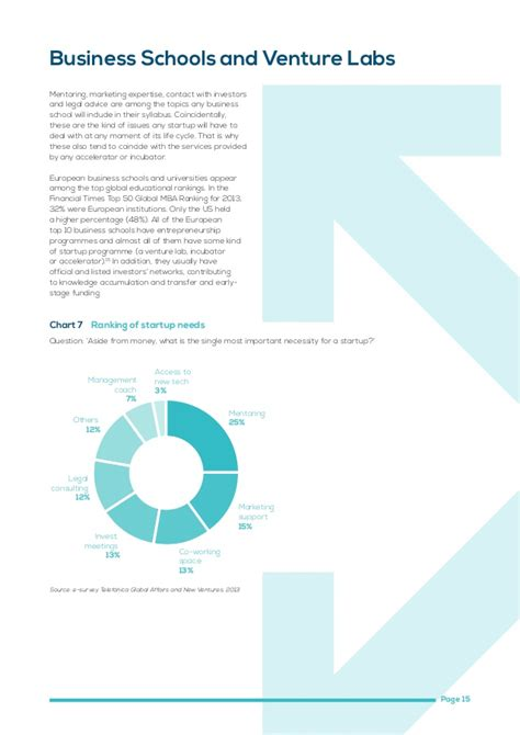 Lund Mba Ranking by The Accelerator And Incubator Ecosystem In Europe 2013
