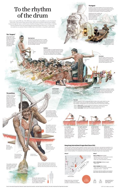 dragon boat racing dubai 2018 infographic how dragon boating evolved from an ancient