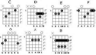 belajar kunci gitar c minor tips mudah belajar gitar dari nol chord gitar dan lirik lagu