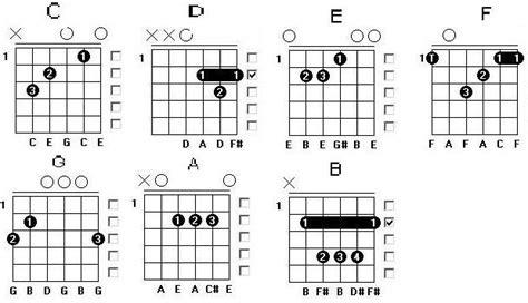 belajar kunci gitar not with me chord dunia gitar