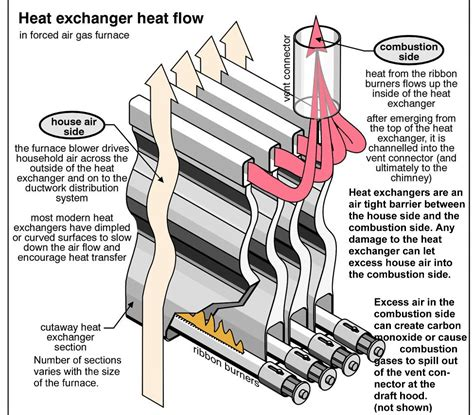 how is a in heat types of furnaces