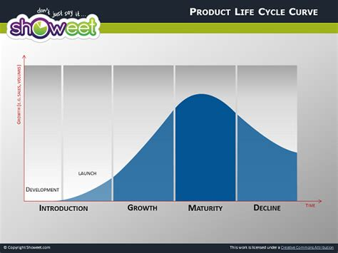 Product Life Cycle Diagrams For Powerpoint Product Cycle Graph Excel Template