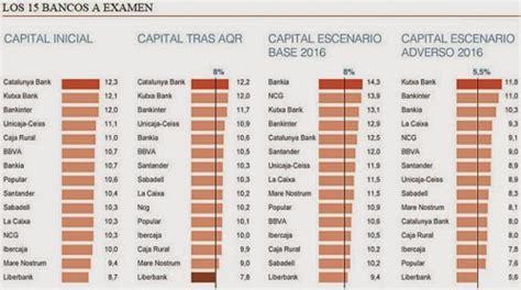 ahorrocapital ranking de bancos espa 241 oles m 225 s solventes