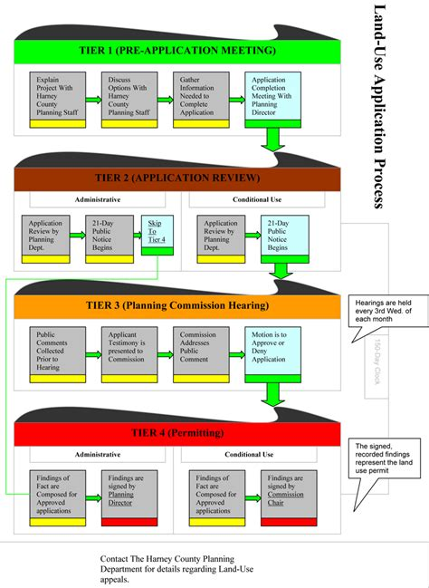 land development process flowchart planning development services