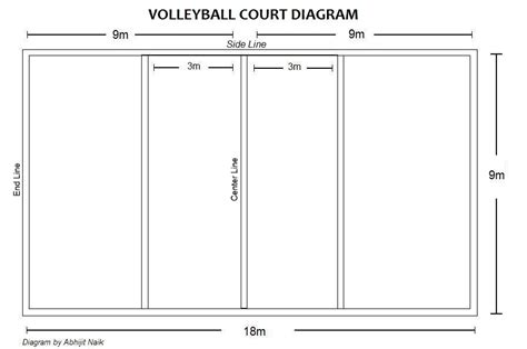 Attention Volleyball Lovers! The Court Diagram With