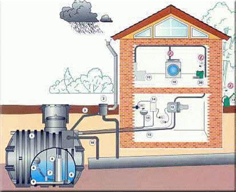 regenwasserr 252 ckgewinnung anlagen r 252 ckgewinnung heizung