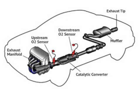 Toyota Code P0420 Toyota Bank 2 Sensor Location Get Free Image About