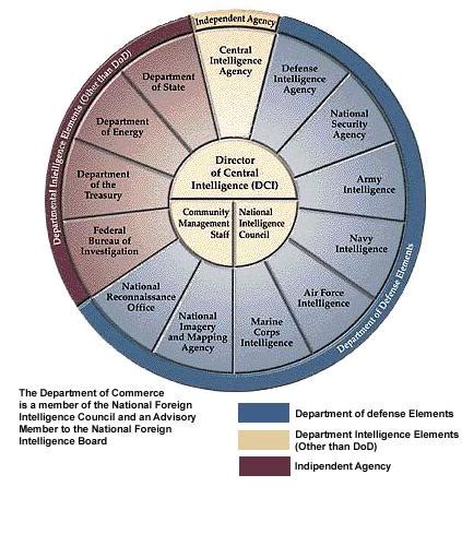agenzia sicurezza interna stati uniti central intelligence agency gnosis