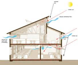 Building Exhaust System Design What Is Ventilation