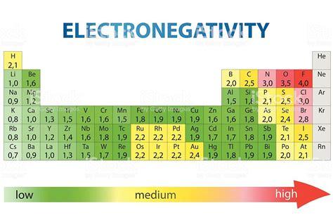 elettronegativit 224 tavola periodica degli elementi