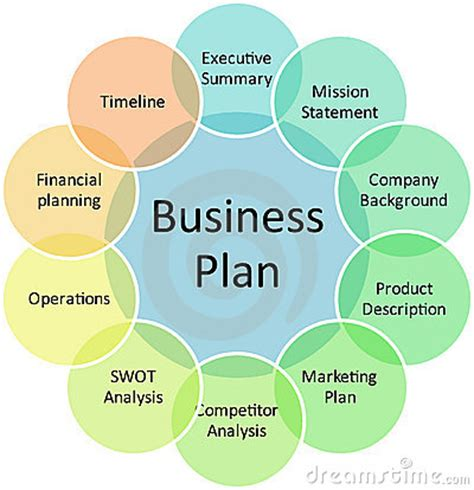 business design management wikipedia why you need business planning