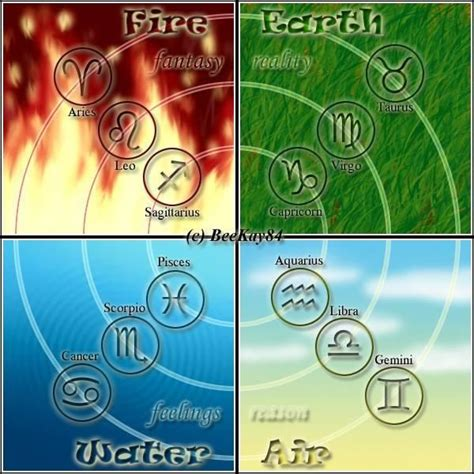the four elements with star sign symbols earth and air