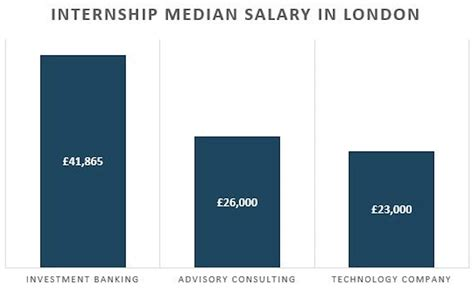 Bank Of America Mba Leadership Development Program Salary by Investment Banking Interns Earn 20 More Than The Average