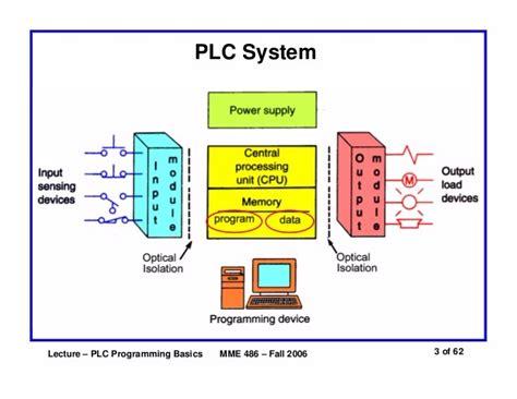 basic plc diagram repair wiring scheme