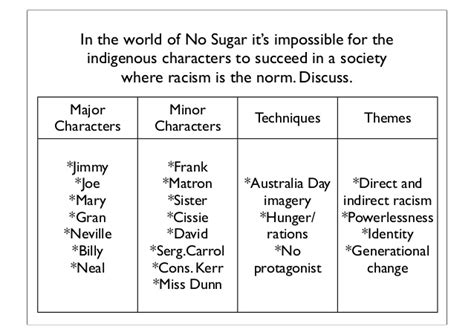 No Sugar Davis Racism Essay by Introductions Conclusions And Language Analysis Revision