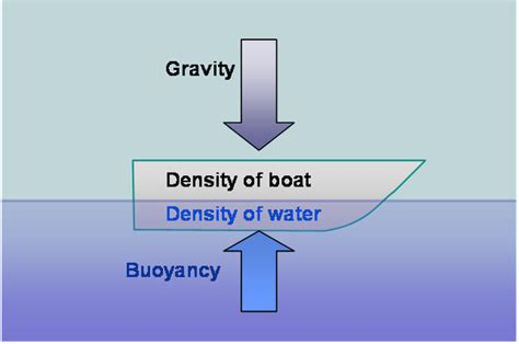 floating the boat meaning what is the meaning of buoyancy quora