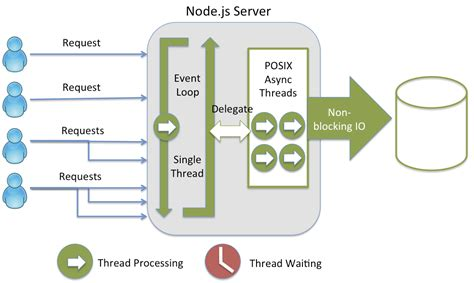 non node model strongloop what makes node js faster than java