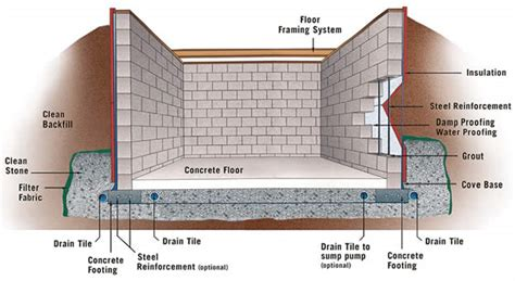 cinder block building plans concrete block basement construction specifications