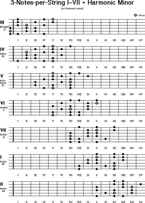 major scale pattern music theory 113 best images about guitar scales on pinterest guitar