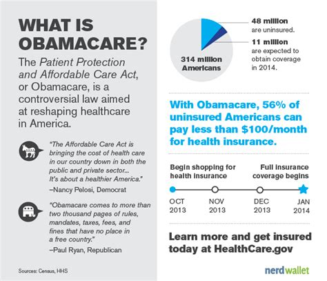 What is Obamacare?   NerdWallet
