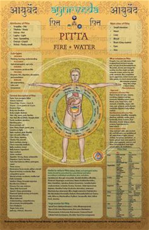 Ayurveda Pitta Detox Diet by 1000 Ideas About Pitta Dosha On Ayurveda