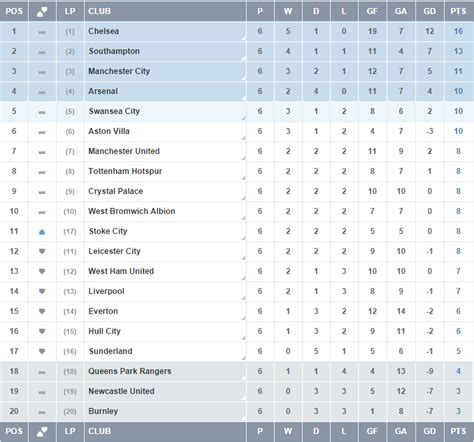 barclays premier league results and table today premier league table 2014 today