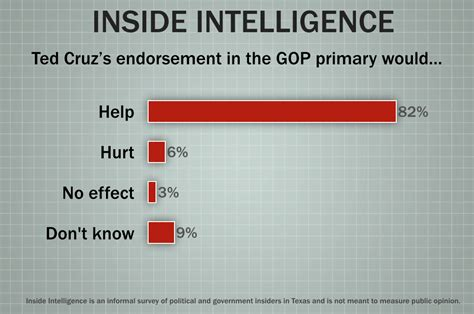 Endorsements Thanks Or No Thanks by Inside Intelligence About Those Endorsements The
