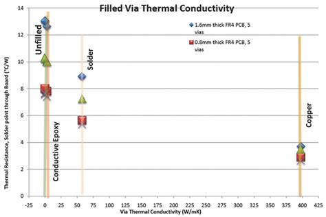 resistor thermal conductivity optimizing pcb thermal performance digikey