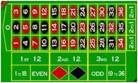 trik menebak angka judi roulette keluar