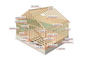 house structure design permit information thomas townshipthomas township
