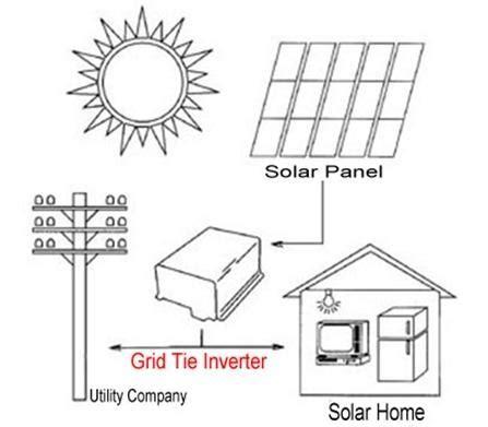 solar panel wiring diagrams pdf car repair manuals and