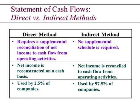 cash flow format direct and indirect method statement of cash flows answers questions such as ppt