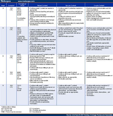 Treatment Plan For Detox Patient by Effects Of Advanced Practice Nursing On Depressive Symptoms