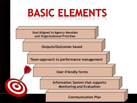 Sample Examination Form Examination strategic performance management system