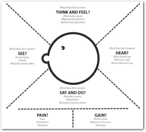 empathy map template what s your problem putting purpose back into your