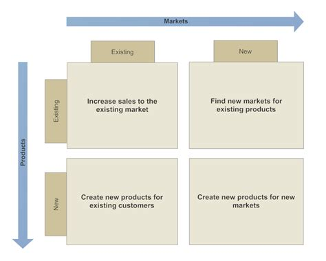 How To Create A Floor Plan In Powerpoint by Ansoff Matrix What Is An Ansoff Matrix And How To Use One
